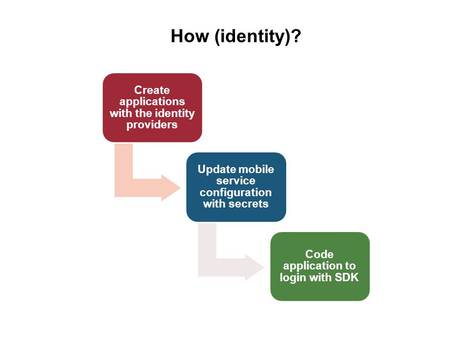 How (identity)? Create applications with the identity providers Update mobile service configuration with secrets Code application to login with SDK