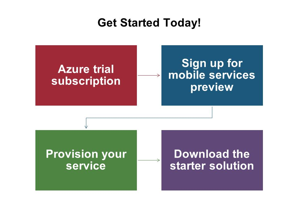 Get Started Today! Azure trial subscription Sign up for mobile services preview Provision your service Download the starter solution