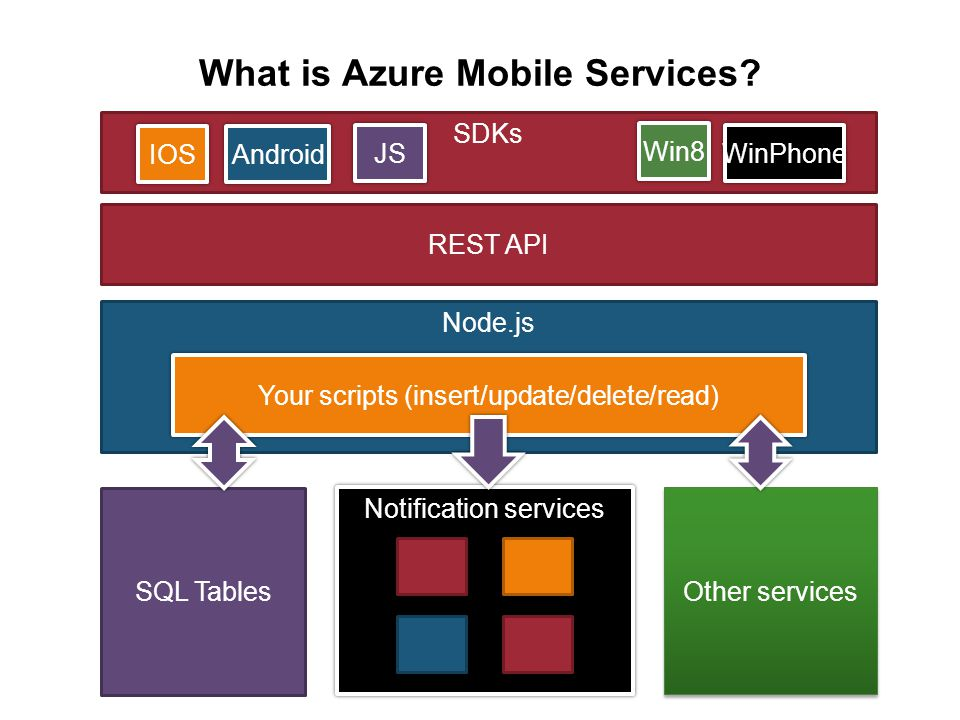 Node.js What is Azure Mobile Services.