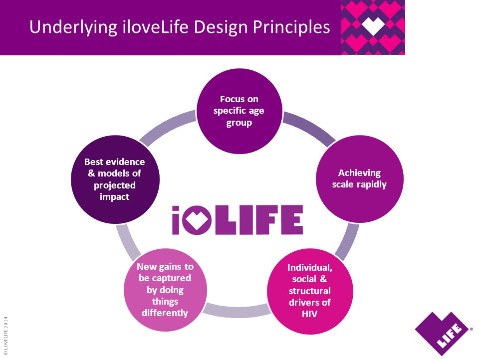 © LOVELIFE 2014 Underlying iloveLife Design Principles I Focus on specific age group Achieving scale rapidly Individual, social & structural drivers o