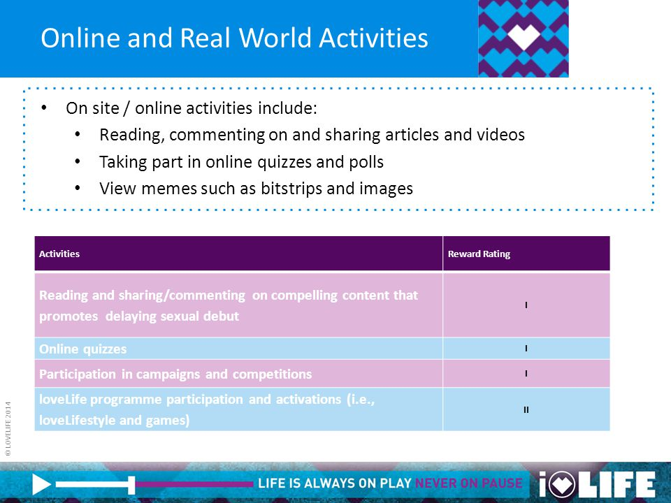 © LOVELIFE 2014 Online and Real World Activities On site / online activities include: Reading, commenting on and sharing articles and videos Taking pa