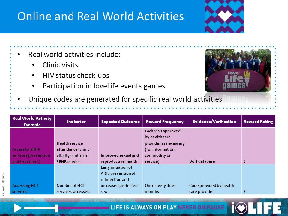 © LOVELIFE 2014 Online and Real World Activities Real world activities include: Clinic visits HIV status check ups Participation in loveLife events ga