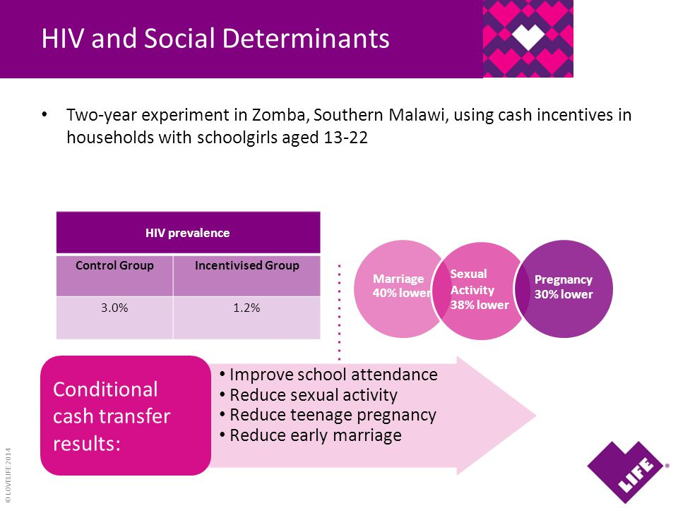 © LOVELIFE 2014 HIV and Social Determinants Two-year experiment in Zomba, Southern Malawi, using cash incentives in households with schoolgirls aged 1