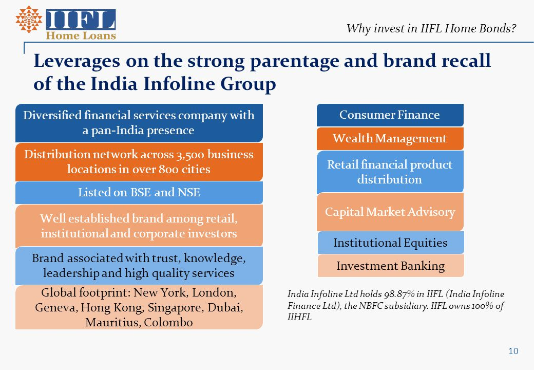 Why invest in IIFL Home Bonds? Leverages on the strong parentage and brand recall of the India Infoline Group Diversified financial services company w