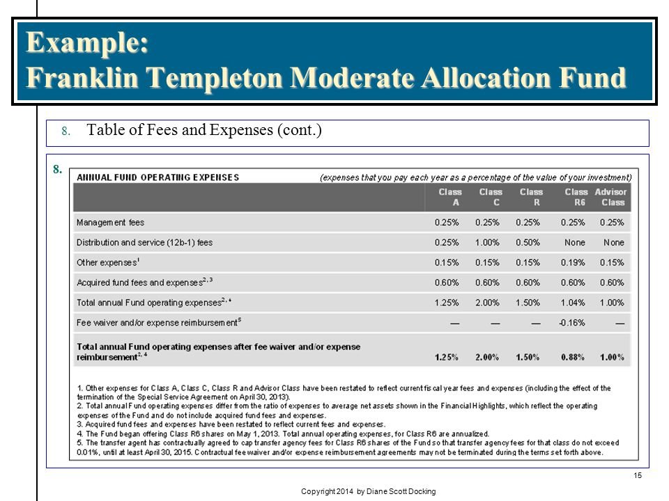Example: Franklin Templeton Moderate Allocation Fund 8.