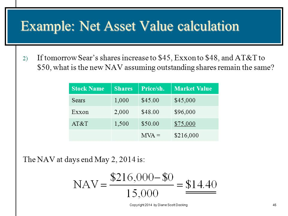 Copyright 2014 by Diane Scott Docking45 Example: Net Asset Value calculation 2) If tomorrow Sear's shares increase to $45, Exxon to $48, and AT&T to $50, what is the new NAV assuming outstanding shares remain the same.