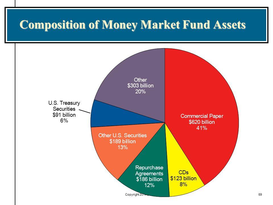 Copyright 2014 Diane Scott Docking59 Composition of Money Market Fund Assets U.S. Treasury Securities $91 billion 6% Other $303 billion 20% Commercial