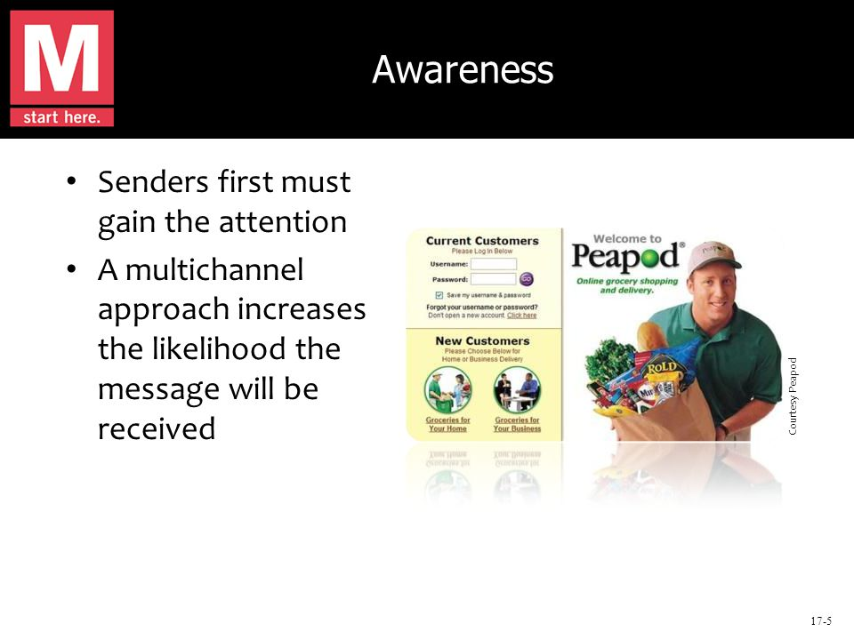 17-5 Awareness Senders first must gain the attention A multichannel approach increases the likelihood the message will be received Courtesy Peapod