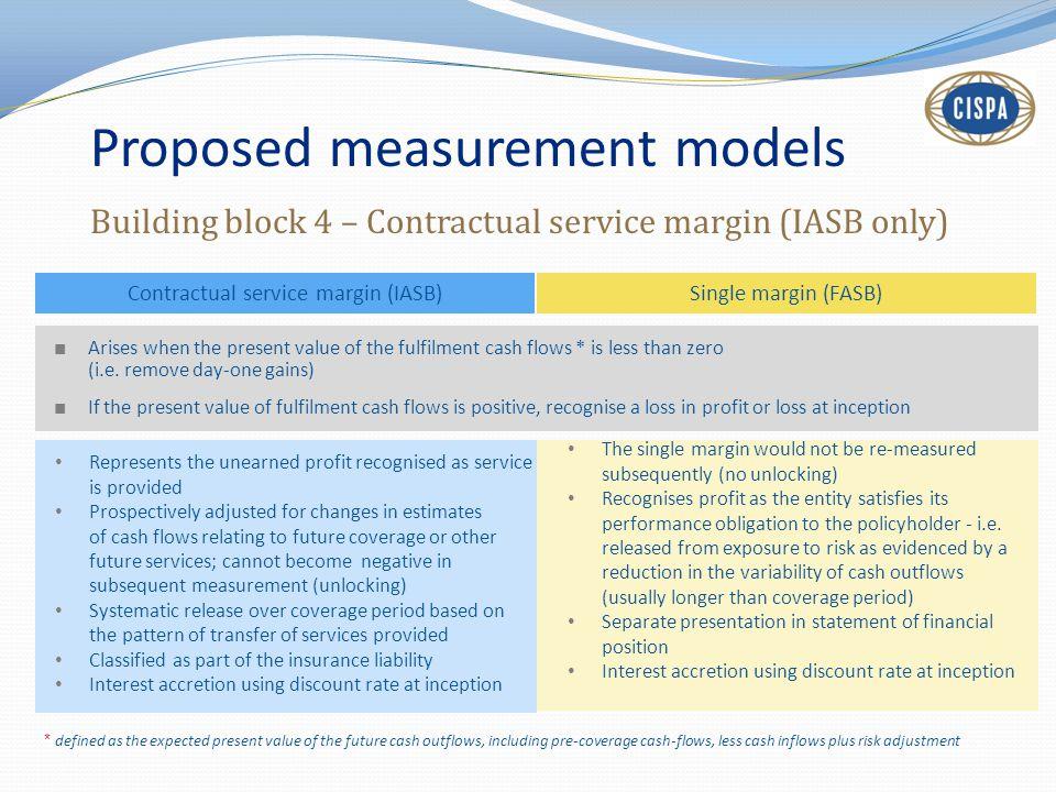 Proposed measurement models Building block 4 – Contractual service margin (IASB only) Contractual service margin (IASB)Single margin (FASB) ■ Arises w