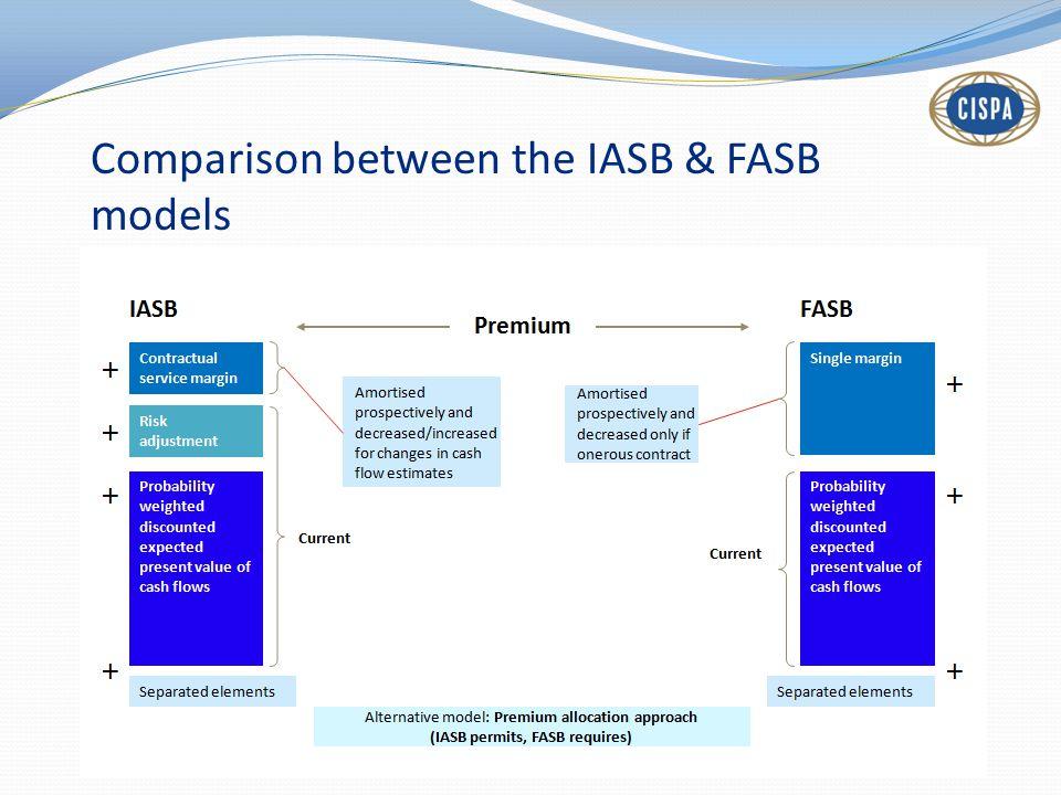 Comparison between the IASB & FASB models