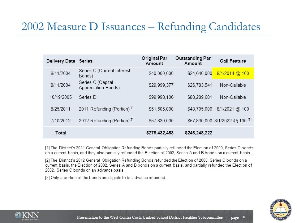 2002 Measure D Issuances – Refunding Candidates 10 Delivery DateSeries Original Par Amount Outstanding Par Amount Call Feature 8/11/2004 Series C (Cur