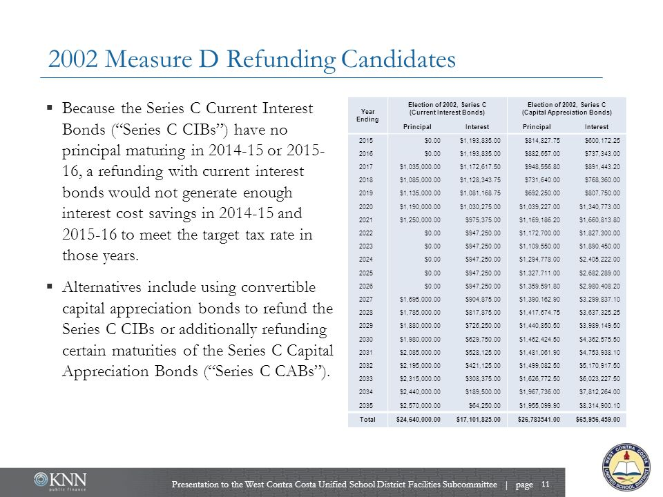 2002 Measure D Refunding Candidates 11 Presentation to the West Contra Costa Unified School District Facilities Subcommittee | page  Because the Seri