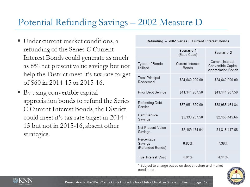 Potential Refunding Savings – 2002 Measure D Presentation to the West Contra Costa Unified School District Facilities Subcommittee | page 12  Under current market conditions, a refunding of the Series C Current Interest Bonds could generate as much as 8% net present value savings but not help the District meet it's tax rate target of $60 in 2014-15 or 2015-16.