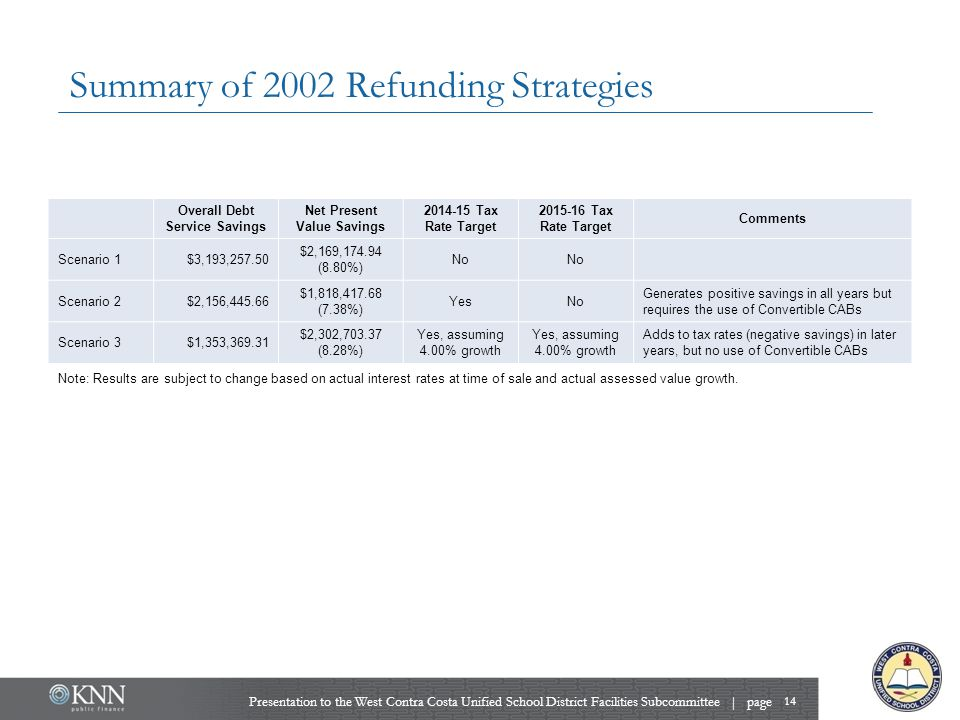 Summary of 2002 Refunding Strategies Presentation to the West Contra Costa Unified School District Facilities Subcommittee | page 14 Overall Debt Serv