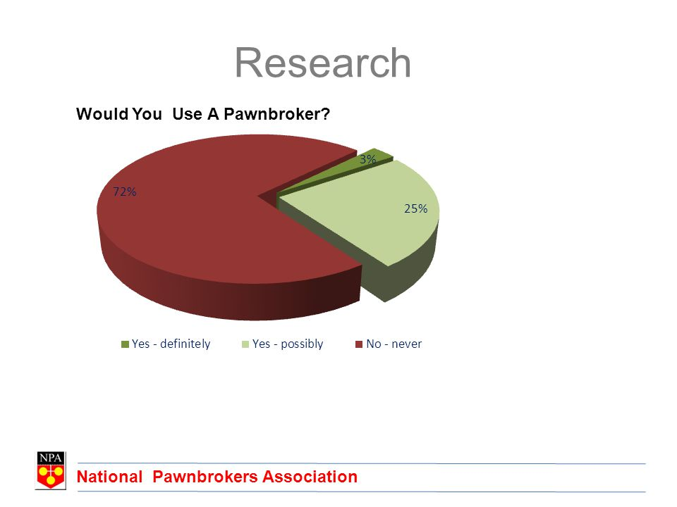 National Pawnbrokers Association Research Would You Use A Pawnbroker