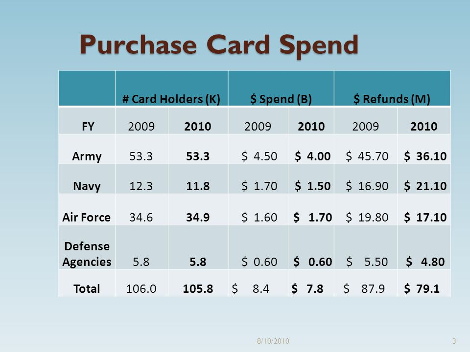 Purchase Card Spend # Card Holders (K)$ Spend (B)$ Refunds (M) FY200920102009201020092010 Army53.3 $ 4.50 $ 4.00 $ 45.70 $ 36.10 Navy12.311.8 $ 1.70 $ 1.50 $ 16.90 $ 21.10 Air Force34.634.9 $ 1.60 $ 1.70 $ 19.80 $ 17.10 Defense Agencies5.8 $ 0.60 $ 5.50 $ 4.80 Total106.0105.8 $ 8.4 $ 7.8 $ 87.9 $ 79.1 8/10/20103