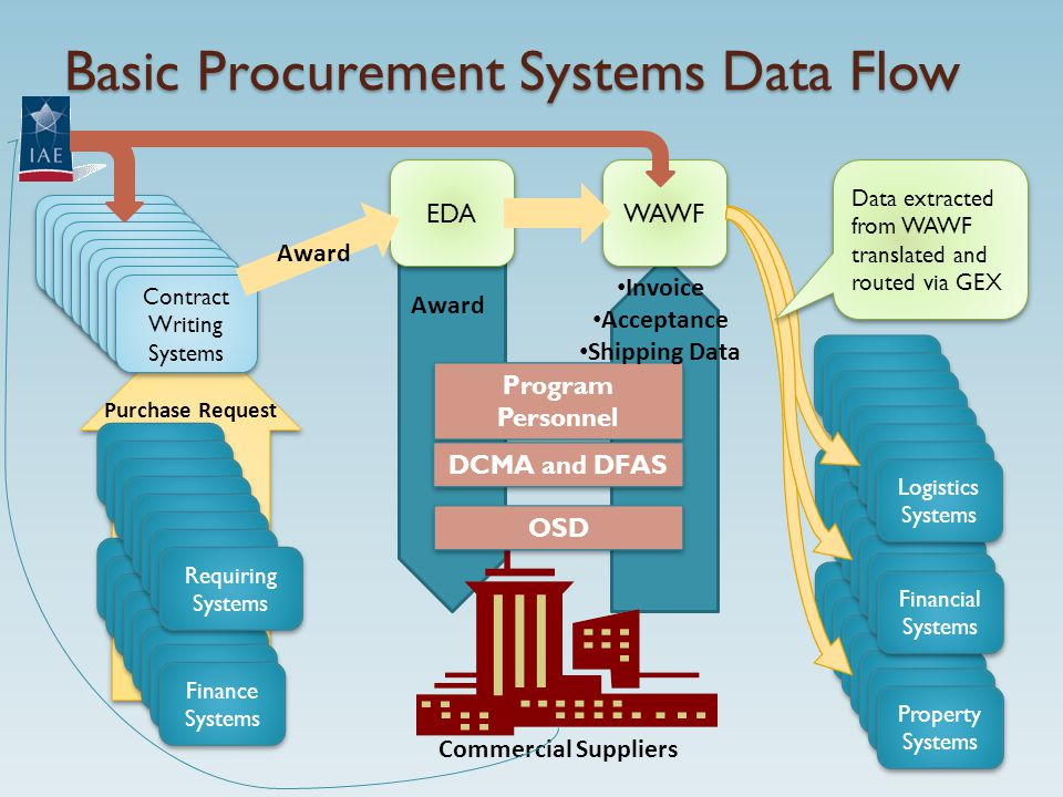 Requiring Systems Finance Systems Basic Procurement Systems Data Flow Requiring Systems Contract Writing Systems Purchase Request EDA WAWF Requiring Systems Property Systems Requiring Systems Financial Systems Requiring Systems Logistics Systems Logistics Systems Commercial Suppliers Program Personnel Award Invoice Acceptance Shipping Data Award Data extracted from WAWF translated and routed via GEX DCMA and DFAS OSD