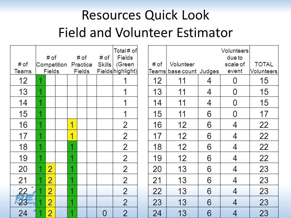 Resources Quick Look Field and Volunteer Estimator # of Teams # of Competition Fields # of Practice Fields # of Skills Fields Total # of Fields (Green