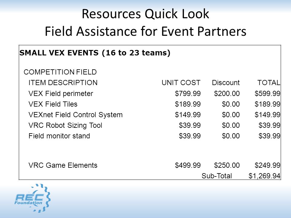 Resources Quick Look Field Assistance for Event Partners SMALL VEX EVENTS (16 to 23 teams) COMPETITION FIELD ITEM DESCRIPTIONUNIT COSTDiscountTOTAL VEX Field perimeter$799.99$200.00$599.99 VEX Field Tiles$189.99$0.00$189.99 VEXnet Field Control System$149.99$0.00$149.99 VRC Robot Sizing Tool$39.99$0.00$39.99 Field monitor stand$39.99$0.00$39.99 VRC Game Elements$499.99$250.00$249.99 Sub-Total$1,269.94