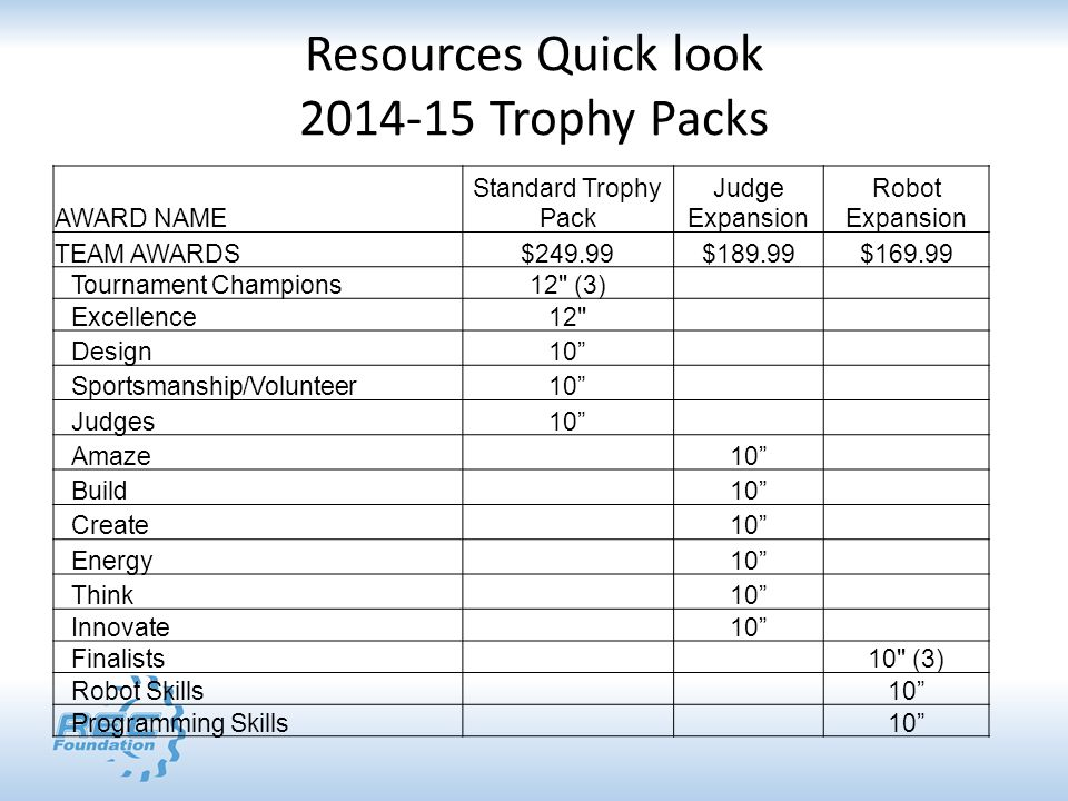 Resources Quick look 2014-15 Trophy Packs AWARD NAME Standard Trophy Pack Judge Expansion Robot Expansion TEAM AWARDS$249.99$189.99$169.99 Tournament Champions12 (3) Excellence12 Design10 Sportsmanship/Volunteer10 Judges10 Amaze10 Build10 Create10 Energy10 Think10 Innovate10 Finalists10 (3) Robot Skills10 Programming Skills10