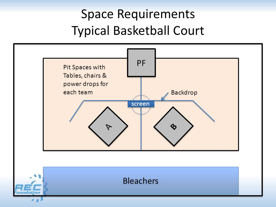 Space Requirements Typical Basketball Court Bleachers A A B B screen Backdrop Pit Spaces with Tables, chairs & power drops for each team PF