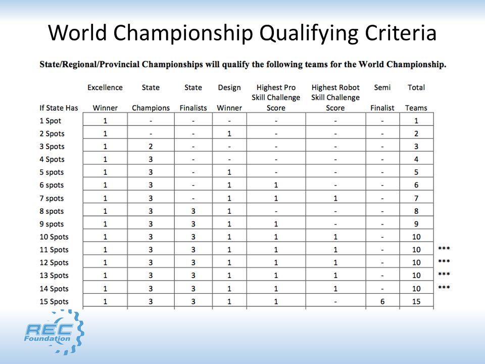 World Championship Qualifying Criteria