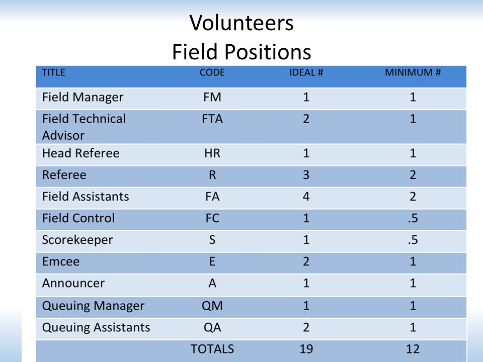 Volunteers Field Positions