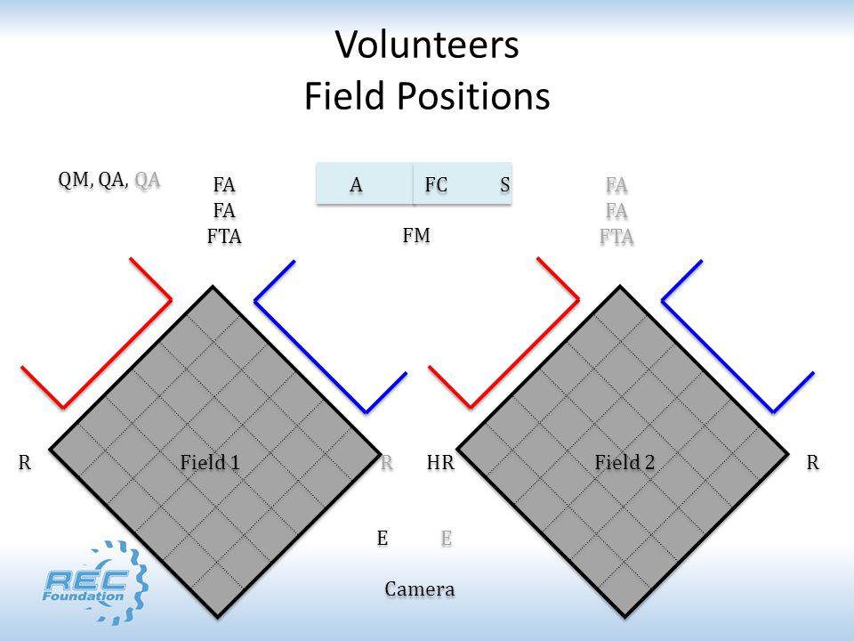 Field 1 FA FTA FA FTA R R R R A FC S FM R HR Field 2 E E Camera FA FTA FA FTA QM, QA, QA