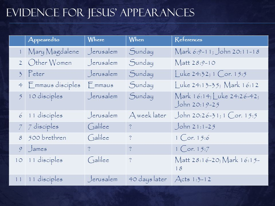 Evidence for Jesus' Appearances Appeared toWhereWhenReferences 1Mary MagdaleneJerusalemSundayMark 6:9-11; John 20:11-18 2Other WomenJerusalemSundayMatt 28:9-10 3PeterJerusalemSundayLuke 24:32; 1 Cor.