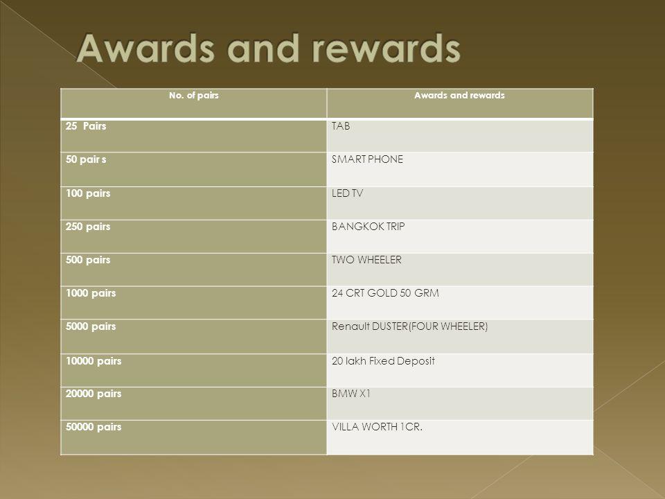 No. of pairsAwards and rewards 25 Pairs TAB 50 pair s SMART PHONE 100 pairs LED TV 250 pairs BANGKOK TRIP 500 pairs TWO WHEELER 1000 pairs 24 CRT GOLD
