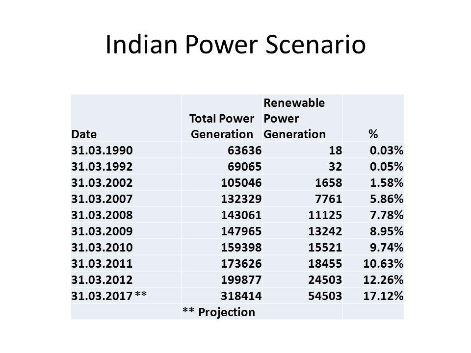 Indian Power Scenario Date Total Power Generation Renewable Power Generation% 31.03.199063636180.03% 31.03.199269065320.05% 31.03.200210504616581.58% 31.03.200713232977615.86% 31.03.2008143061111257.78% 31.03.2009147965132428.95% 31.03.2010159398155219.74% 31.03.20111736261845510.63% 31.03.20121998772450312.26% 31.03.2017 **3184145450317.12% ** Projection