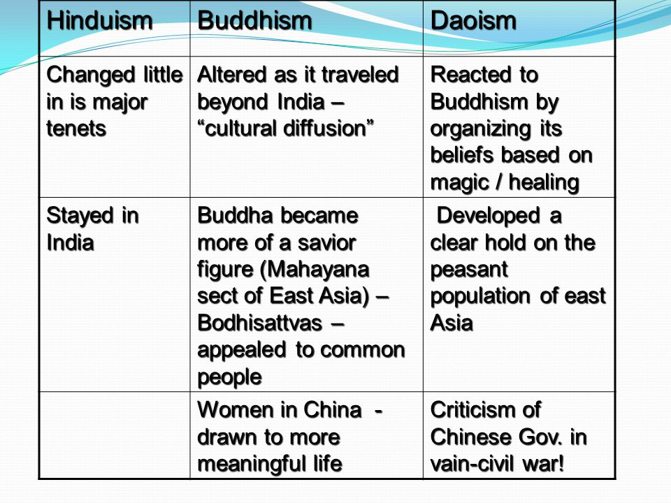 HinduismBuddhismDaoism Changed little in is major tenets Altered as it traveled beyond India – cultural diffusion Reacted to Buddhism by organizing its beliefs based on magic / healing Stayed in India Buddha became more of a savior figure (Mahayana sect of East Asia) – Bodhisattvas – appealed to common people Developed a clear hold on the peasant population of east Asia Developed a clear hold on the peasant population of east Asia Women in China - drawn to more meaningful life Criticism of Chinese Gov.