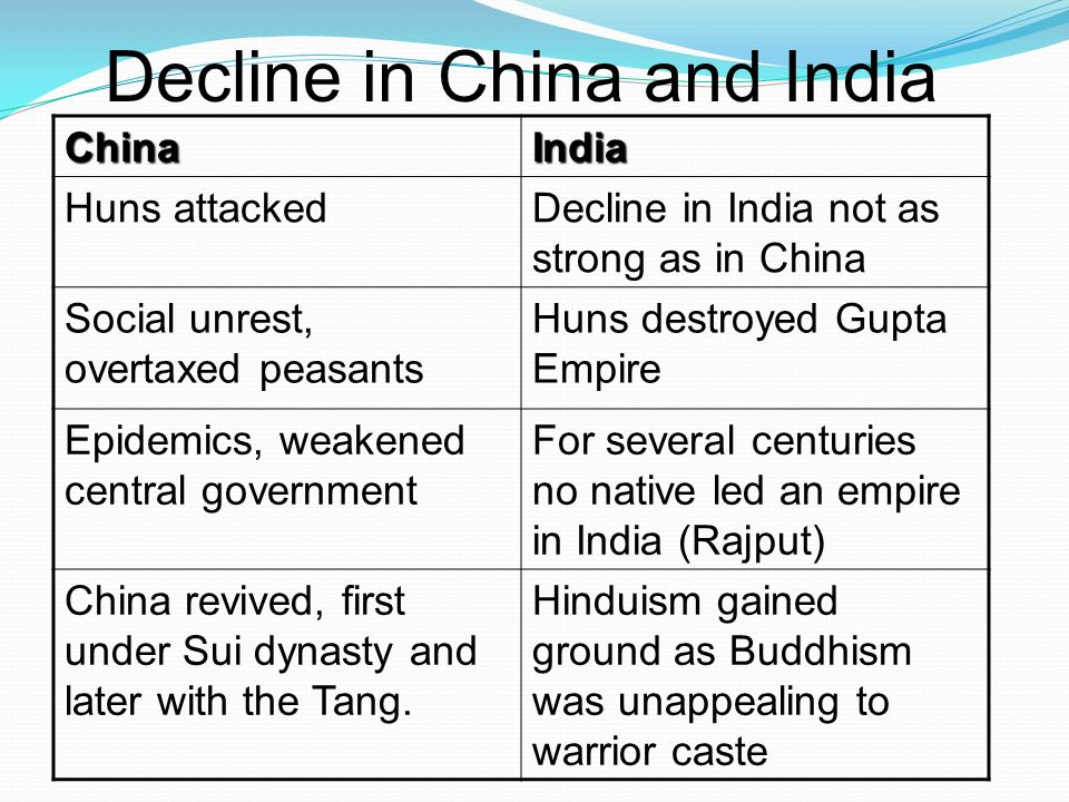 Decline in China and India ChinaIndia Huns attackedDecline in India not as strong as in China Social unrest, overtaxed peasants Huns destroyed Gupta Empire Epidemics, weakened central government For several centuries no native led an empire in India (Rajput) China revived, first under Sui dynasty and later with the Tang.