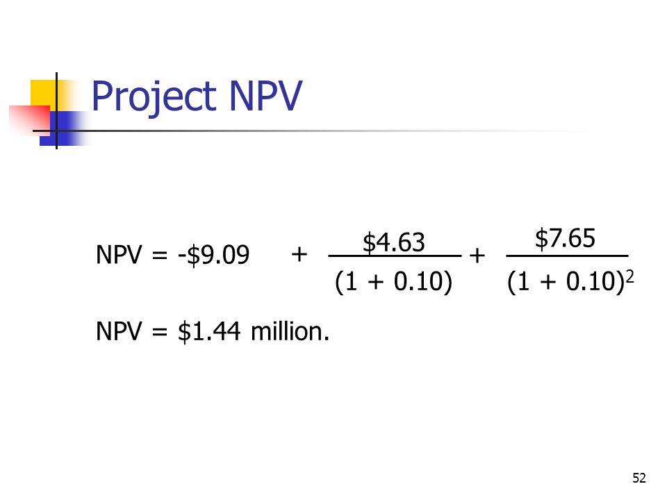 52 Project NPV NPV = -$9.09 $4.63 $7.65 (1 + 0.10) 2 (1 + 0.10) + + NPV = $1.44 million.