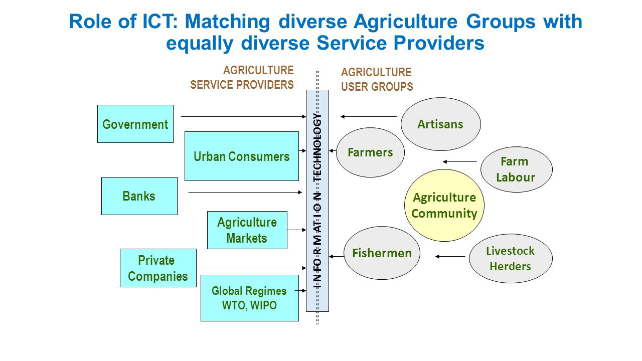 Role of ICT: Matching diverse Agriculture Groups with equally diverse Service Providers AGRICULTURE USER GROUPS Farmers Livestock Herders Farm Labour