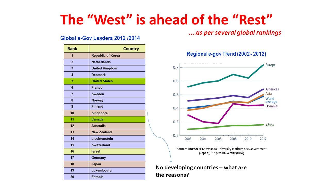 """Global e-Gov Leaders 2012 /2014 The """"West"""" is ahead of the """"Rest""""....as per several global rankings Regional e-gov Trend (2002 - 2012) Source: UNPAN 2"""