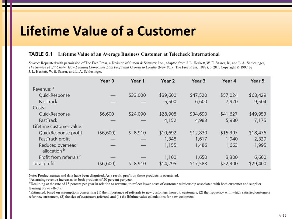 Lifetime Value of a Customer 6-11