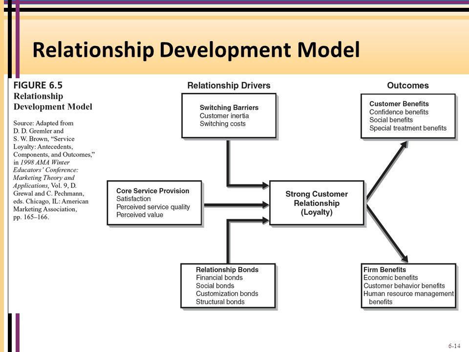 Relationship Development Model 6-14