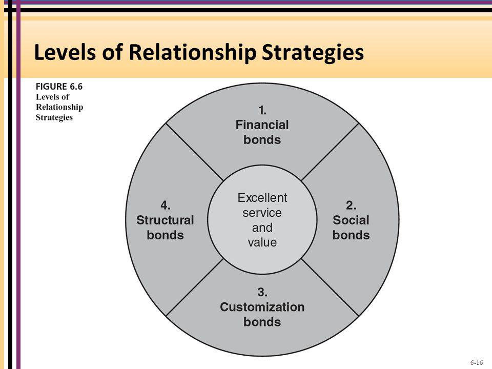Levels of Relationship Strategies 6-16
