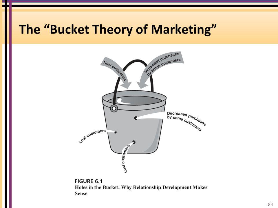 "The ""Bucket Theory of Marketing"" 6-4"