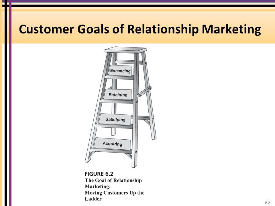 Customer Goals of Relationship Marketing 6-5