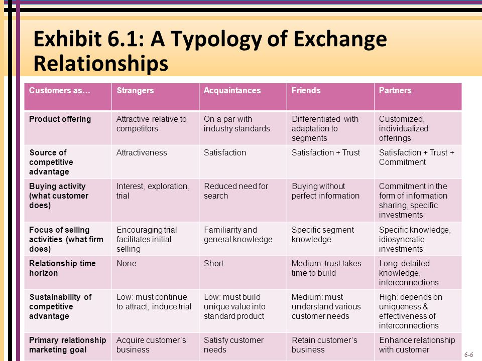 Exhibit 6.1: A Typology of Exchange Relationships Customers as…StrangersAcquaintancesFriendsPartners Product offeringAttractive relative to competitor