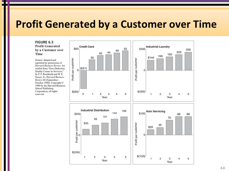 Profit Generated by a Customer over Time 6-9