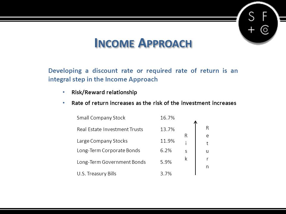 I NCOME A PPROACH Developing a discount rate or required rate of return is an integral step in the Income Approach Risk/Reward relationship Rate of return increases as the risk of the investment increases Small Company Stock16.7% Real Estate Investment Trusts13.7% Large Company Stocks11.9% Long-Term Corporate Bonds6.2% Long-Term Government Bonds5.9% U.S.