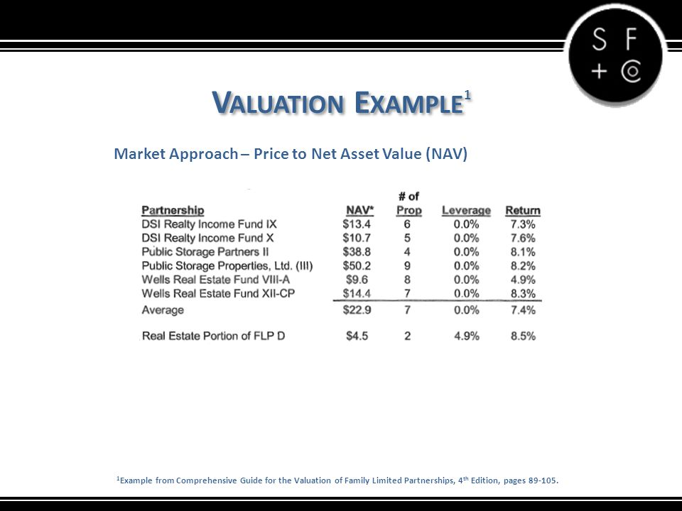 V ALUATION E XAMPLE 1 Market Approach – Price to Net Asset Value (NAV) 1 Example from Comprehensive Guide for the Valuation of Family Limited Partnerships, 4 th Edition, pages 89-105.