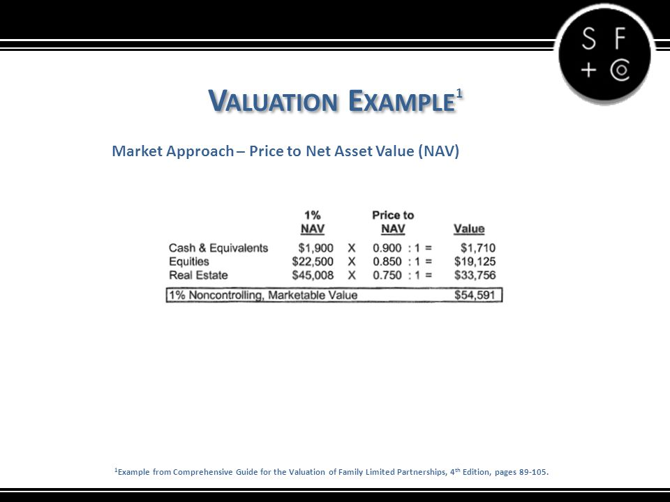 V ALUATION E XAMPLE 1 Market Approach – Price to Net Asset Value (NAV) 1 Example from Comprehensive Guide for the Valuation of Family Limited Partners