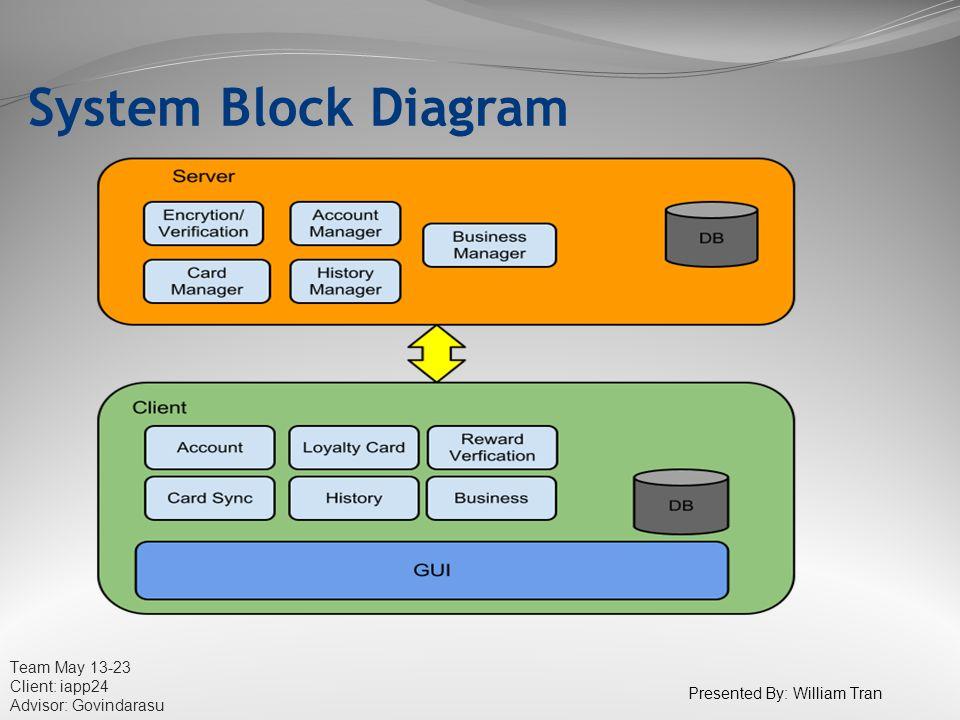Team May 13-23 Client: iapp24 Advisor: Govindarasu System Block Diagram Presented By: William Tran