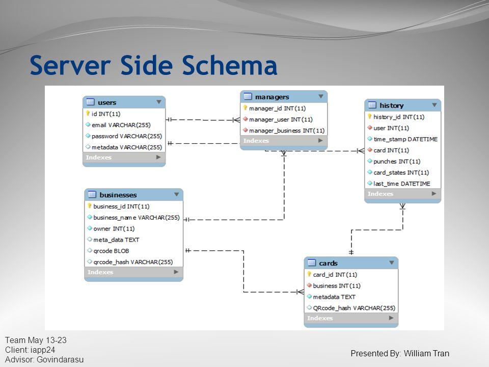 Team May 13-23 Client: iapp24 Advisor: Govindarasu Server Side Schema Presented By: William Tran