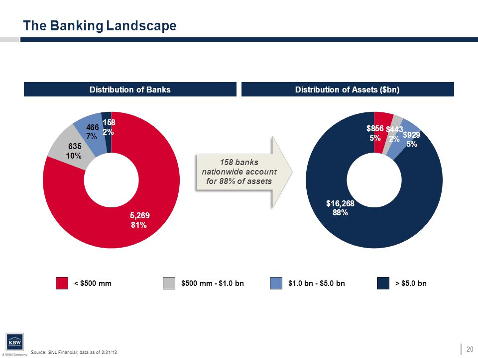 Source: SNL Financial; data as of 3/31/13 20 The Banking Landscape Distribution of BanksDistribution of Assets ($bn) < $500 mm$500 mm - $1.0 bn$1.0 bn - $5.0 bn> $5.0 bn 158 banks nationwide account for 88% of assets