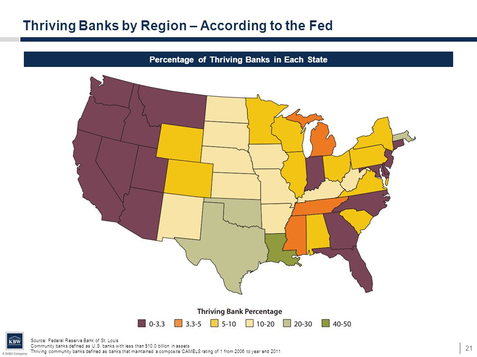 Source: Federal Reserve Bank of St. Louis Community banks defined as U.S. banks with less than $10.0 billion in assets Thriving community banks define
